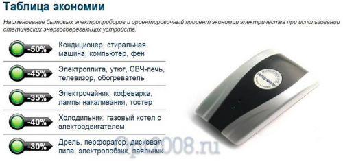 """Энергосберегатель """"ЭКОНОМЫЧ"""". Вид 15"""